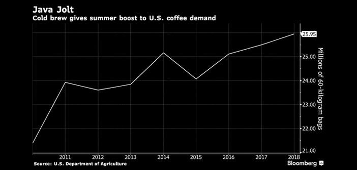 Los analistas han detectado un incremento del 80% en el consumo de café para Cold Brew solo en el último año, mientras que las ventas generales crecen a un ritmo menor un año más en un mercado aquejado de somnolencia. El descenso al 3% durante este mismo periodo no sorprende a nadie.