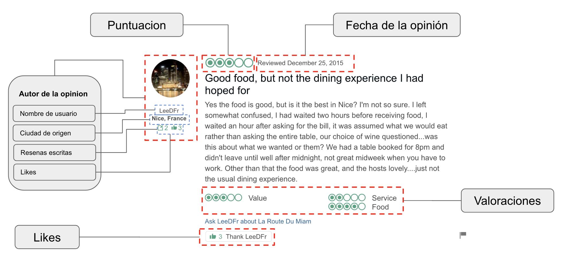 Meta-datos de una reseña en Tripadvisor