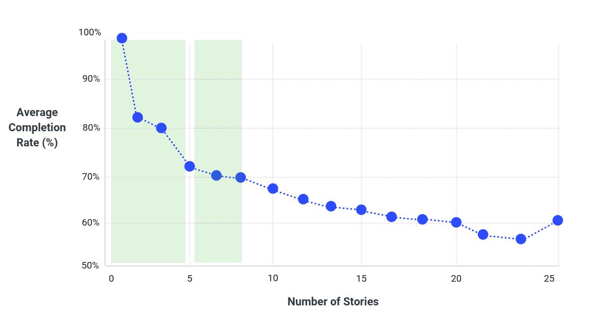 El 70% del público ve la historia completa si no supera las 7 escenas. Para desmayo de muchos expertos en mercadotecnia en redes sociales, solo 1 de cada 7 historias observa esta métrica.